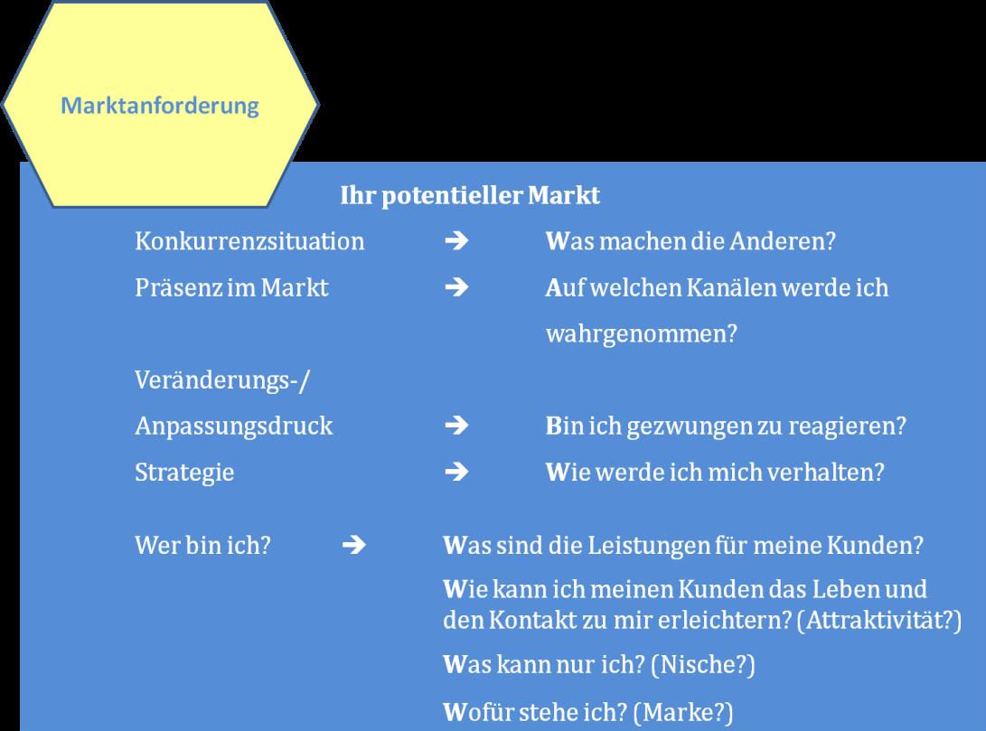 Marktanforderungen 4 v 11